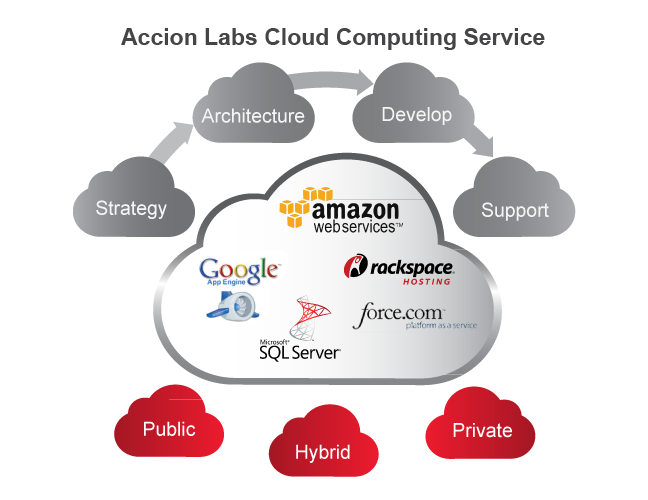 Accion Labs Cloud Computing Service