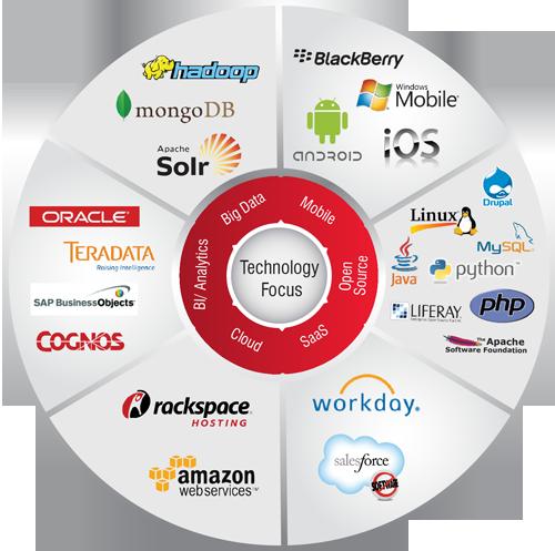 Technology Focus